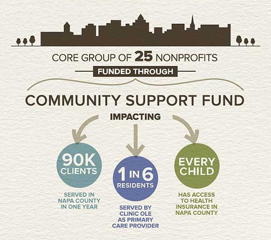 Community Impact of Auction Giving infographic